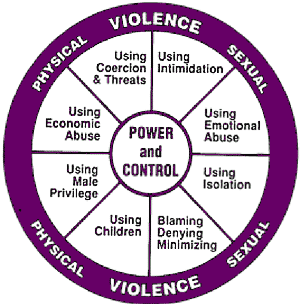 Domestic abuse power and control chart