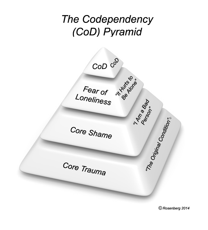 codependency pyramid